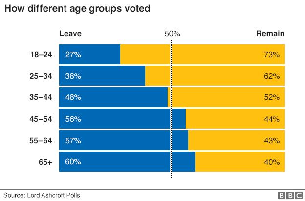 _90081129_eu_ref_uk_regions_leave_remain_gra624_by_age